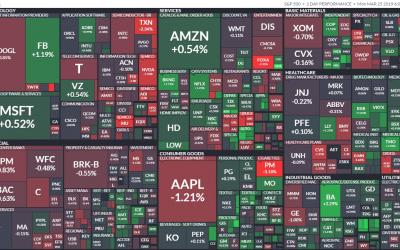 Americké akcie a nejhorší doba pro vstup na trh za posledních 100 let